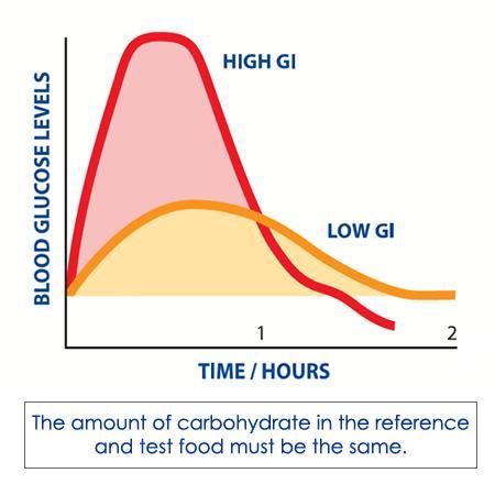 آیا کربو هیدرات ها مشابه هستند ؟ آیا پنجاه  گرم شکر شما را چاق تر میکند یا پنجاه گرم برنج  ؟