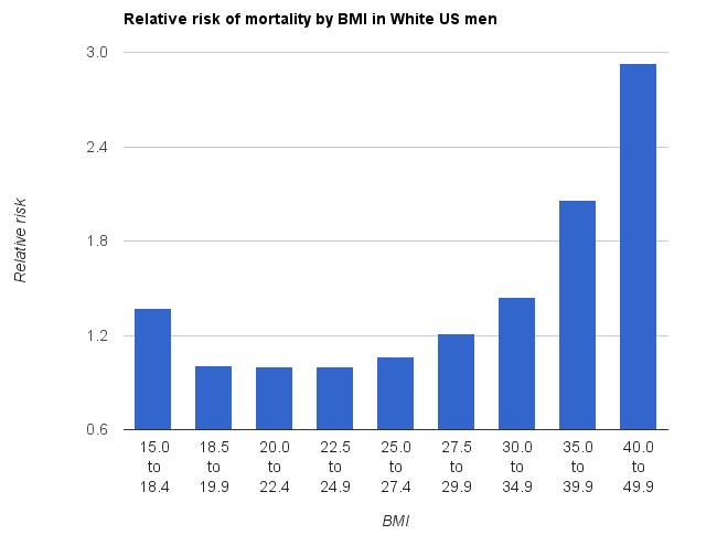 رابطه میزان چاقی بر اساس BMI و میزان مرگ و میر در مردان در آمریکا