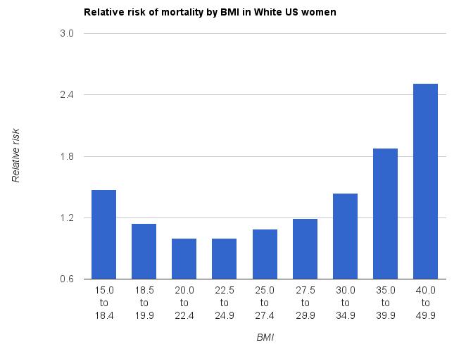 رابطه میزان چاقی بر اساس BMI و میزان مرگ و میر در زنان در آمریکا