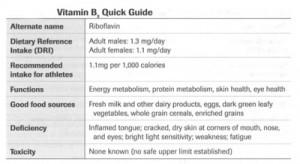 ویتامین B 2 | ب 2 | ریبوفلاوین
